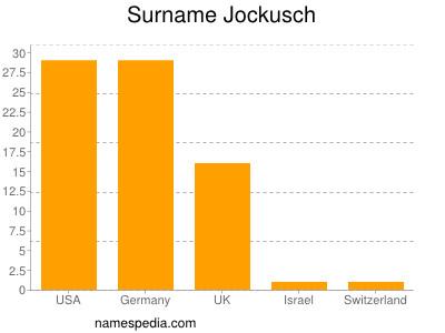 nom Jockusch
