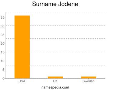 Surname Jodene