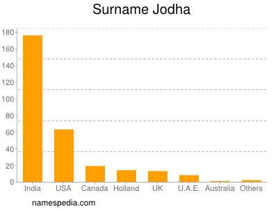 Surname Jodha