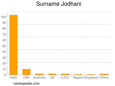 Surname Jodhani