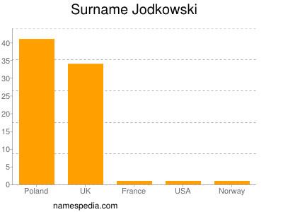Familiennamen Jodkowski