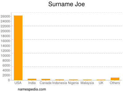 Surname Joe