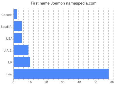 Given name Joemon