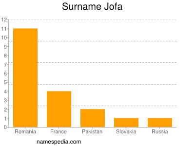 Familiennamen Jofa