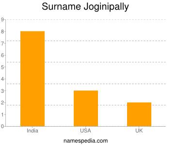 Surname Joginipally