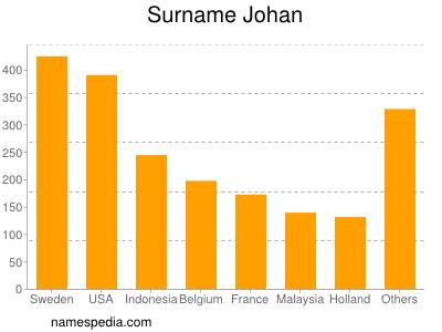 Surname Johan
