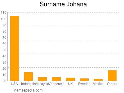 Surname Johana