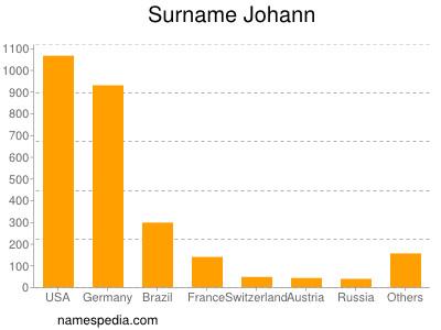 Surname Johann