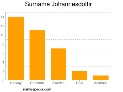 Surname Johannesdottir