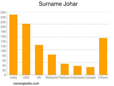 Surname Johar