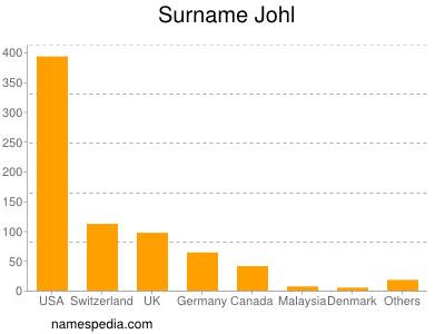 Surname Johl