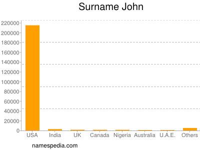 Surname John