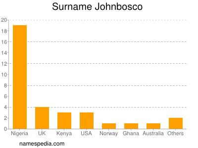 Surname Johnbosco