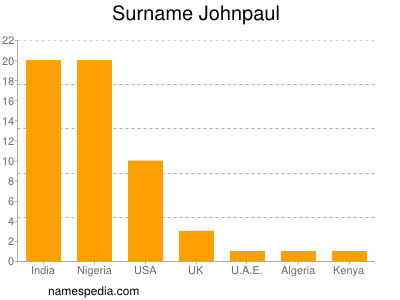 Surname Johnpaul