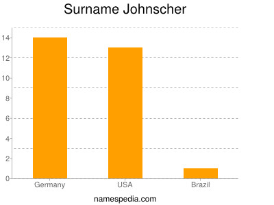 Surname Johnscher