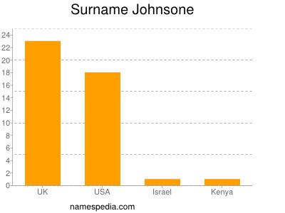 Surname Johnsone