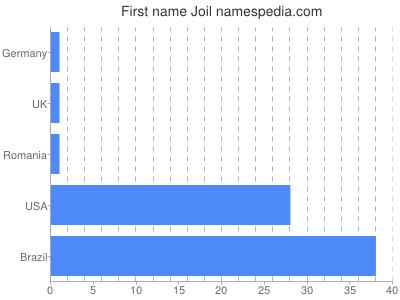Vornamen Joil