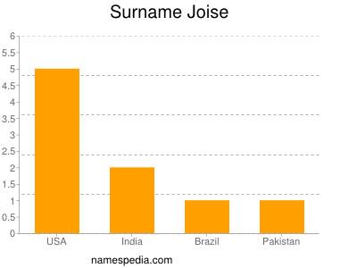 Surname Joise
