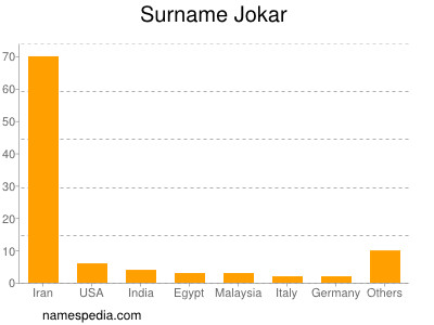 Surname Jokar
