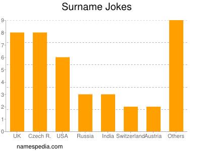 Surname Jokes