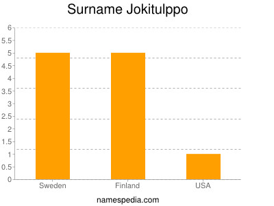 Surname Jokitulppo