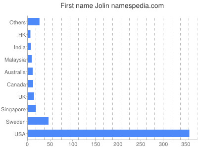 Given name Jolin