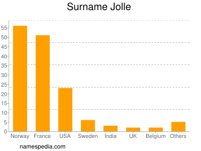 Surname Jolle