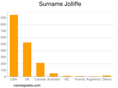 Surname Jolliffe