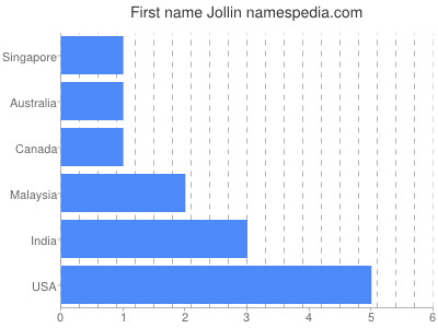 Given name Jollin