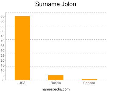 Surname Jolon