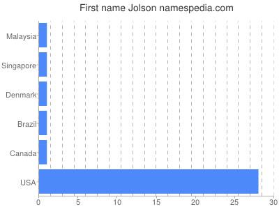 Given name Jolson