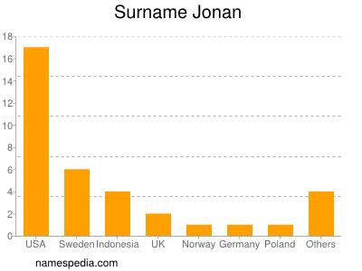 Surname Jonan