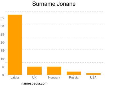 Surname Jonane