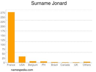 Surname Jonard
