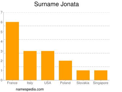 Surname Jonata