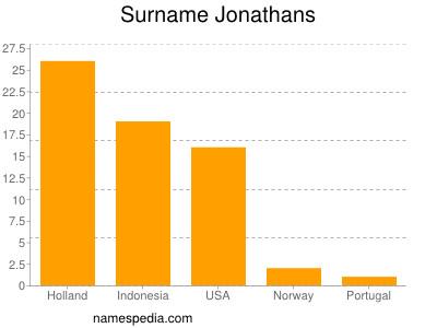 Surname Jonathans