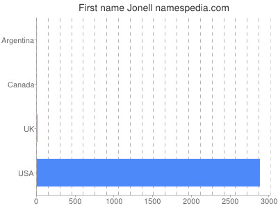Given name Jonell