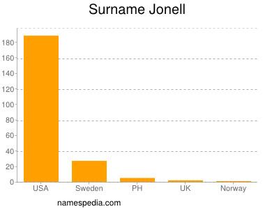 Surname Jonell