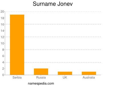 Surname Jonev