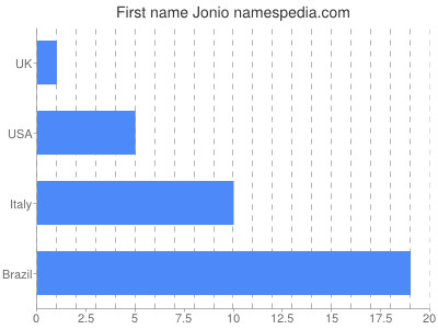Given name Jonio