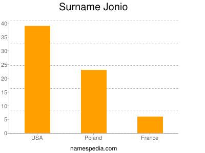 Surname Jonio