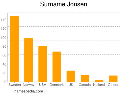 Surname Jonsen