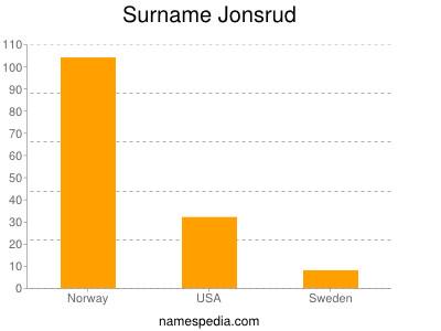 Surname Jonsrud