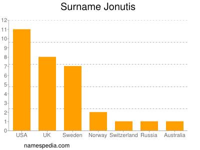 Surname Jonutis