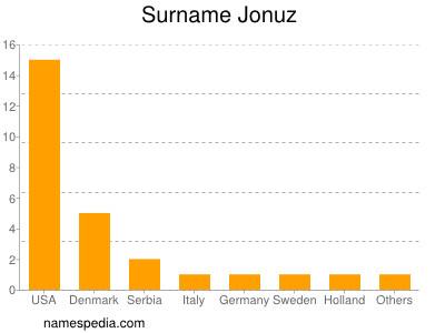 Surname Jonuz