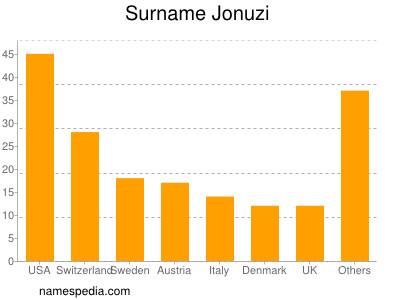 Surname Jonuzi