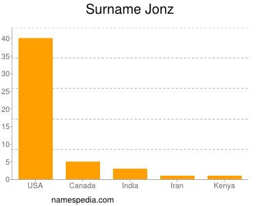 Surname Jonz