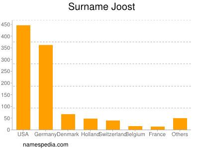 Surname Joost