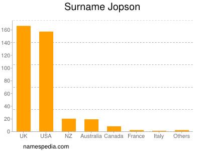 Surname Jopson