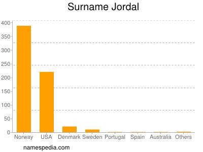 Surname Jordal